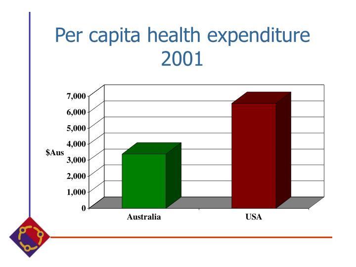 Per capita health expenditure 2001