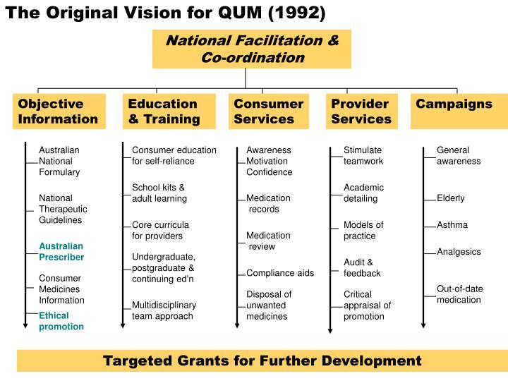 The Original Vision for QUM (1992)