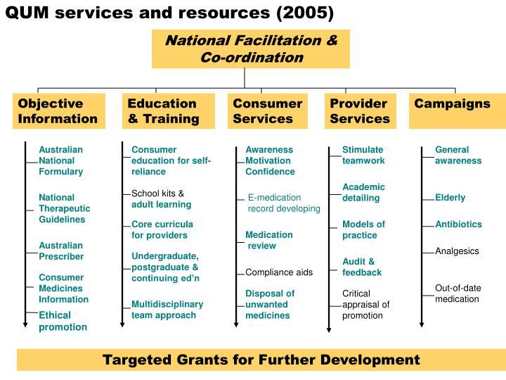 QUM services and resources (2005)