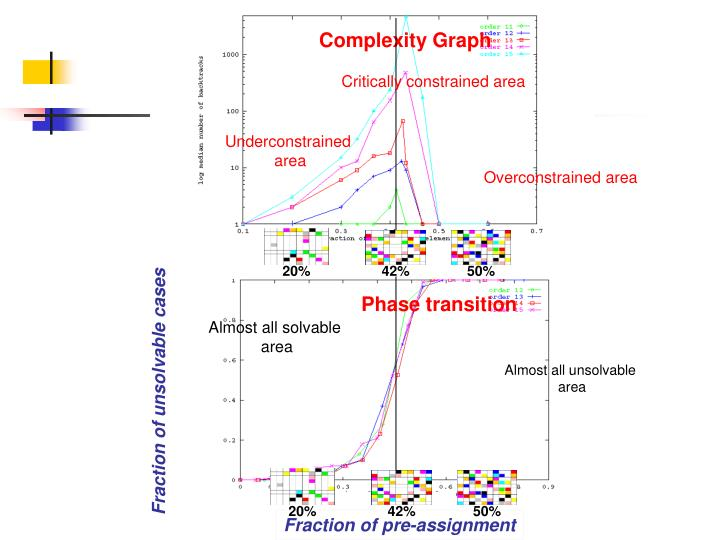 Complexity Graph