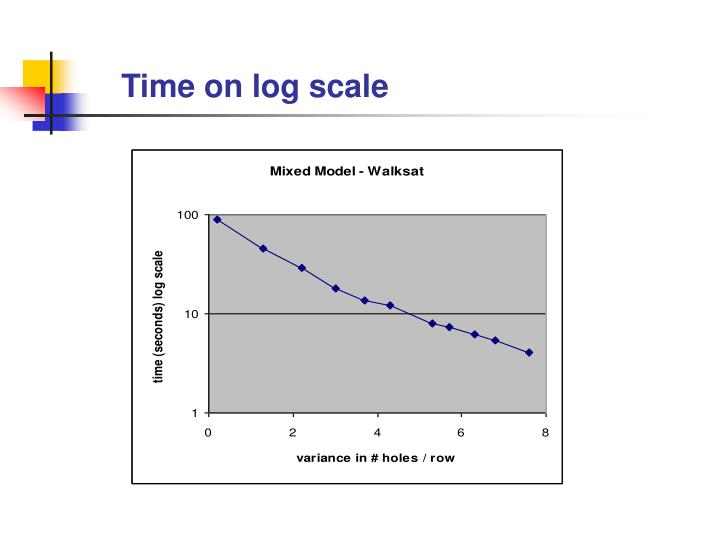Time on log scale