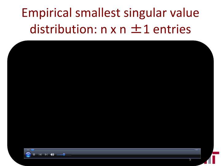 Empirical smallest singular value distribution: n x n ±1 entries