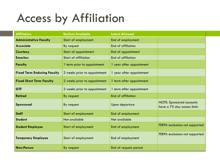 Access by Affiliation