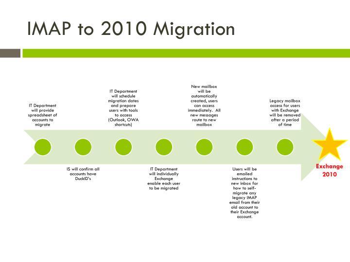 IMAP to 2010 Migration