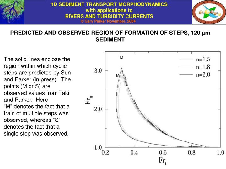 PREDICTED AND OBSERVED REGION OF FORMATION OF STEPS, 120