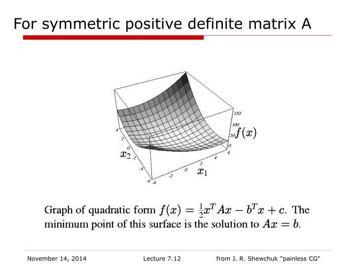 For symmetric positive definite matrix A