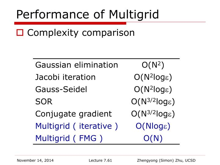 Performance of Multigrid