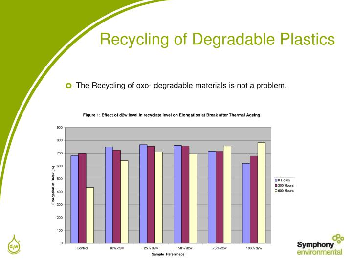 Recycling of Degradable Plastics