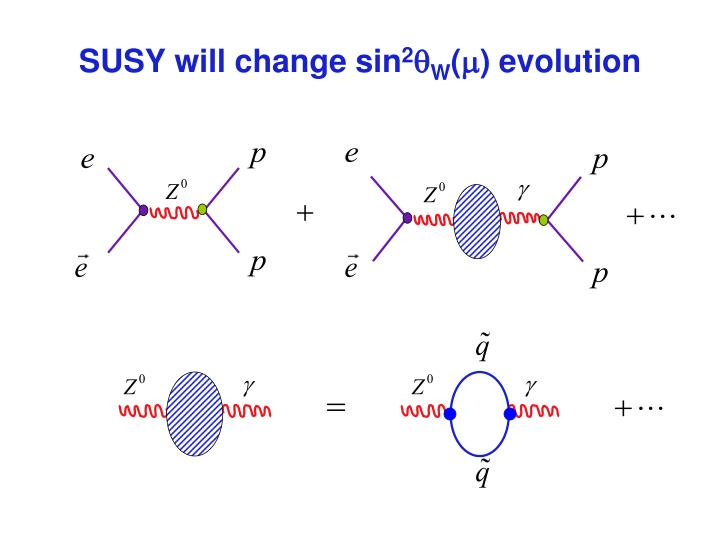 SUSY will change sin