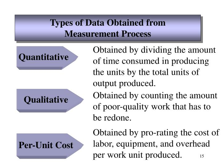 Types of Data Obtained from