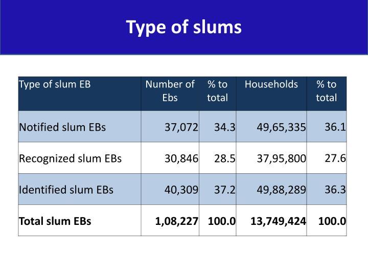 Type of slums