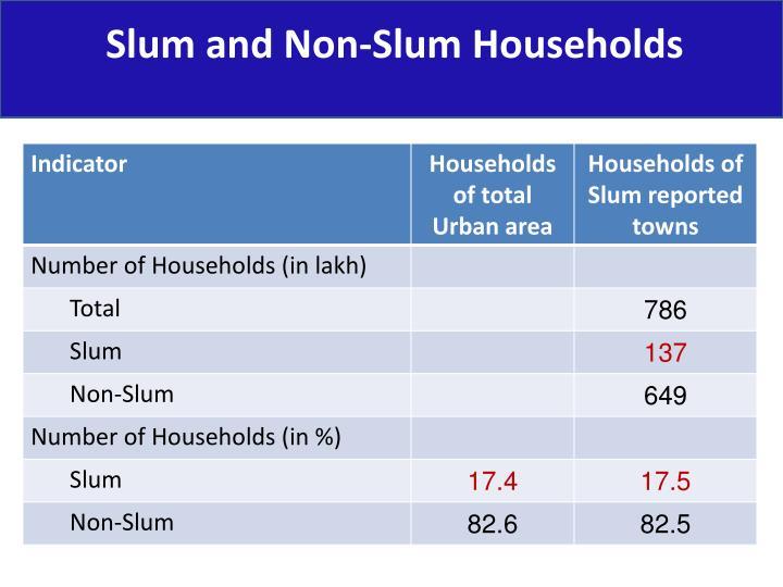 Slum and Non-Slum Households