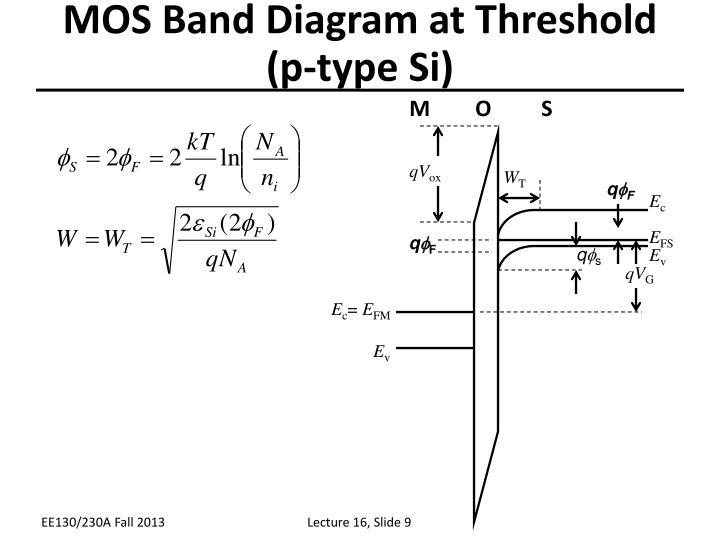 MOS Band Diagram at Threshold (p-type Si)