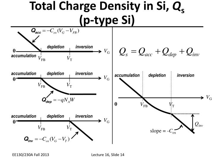 Total Charge Density in Si,