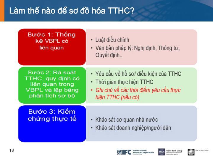 Làm thế nào để sơ đồ hóa TTHC?