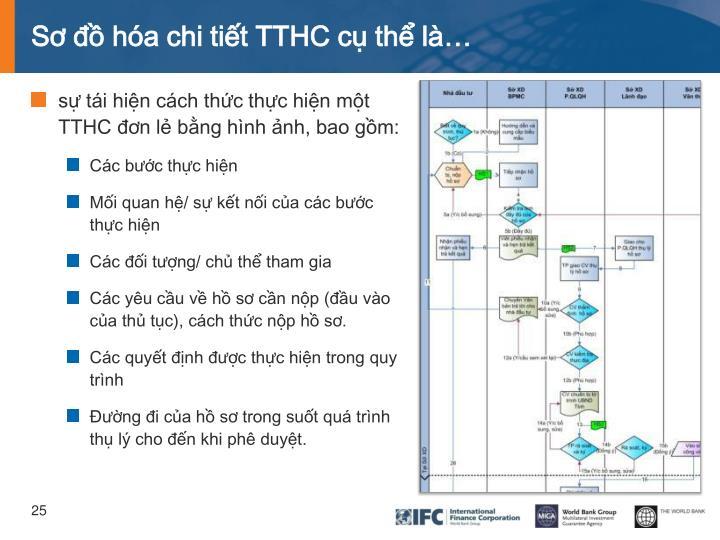 Sơ đồ hóa chi tiết TTHC cụ thể là…