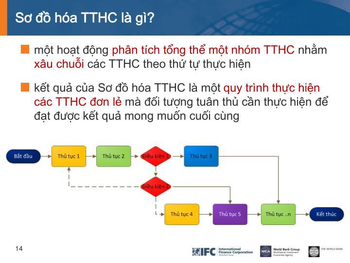Sơ đồ hóa TTHC là gì?