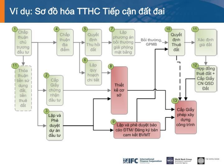 Ví dụ: Sơ đồ hóa TTHC Tiếp cận đất đai