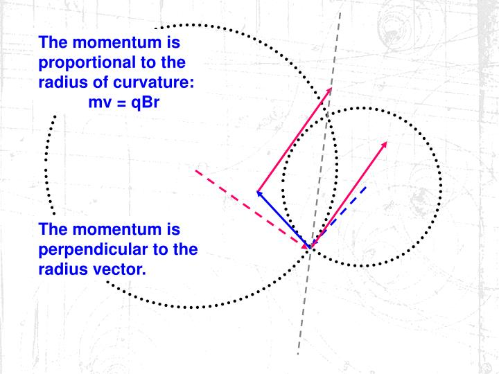 The momentum is proportional to the radius of curvature:    mv = qBr