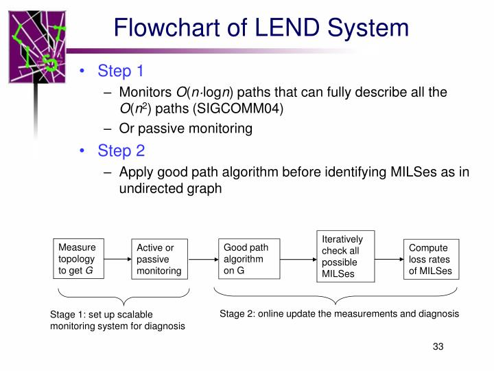 Flowchart of LEND System