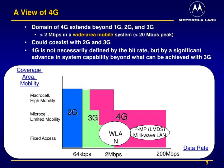 A View of 4G