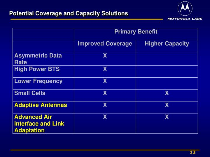 Potential Coverage and Capacity Solutions