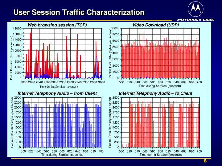 Web browsing session (TCP)