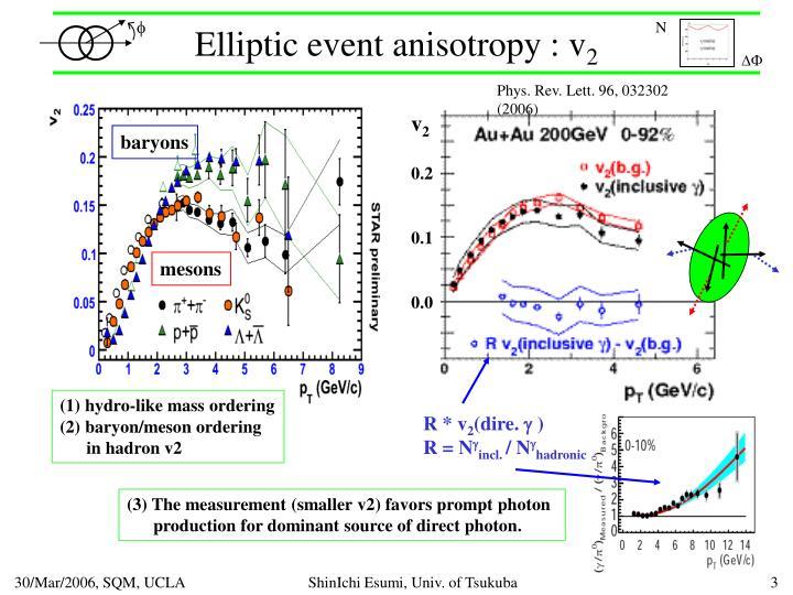 Elliptic event anisotropy : v