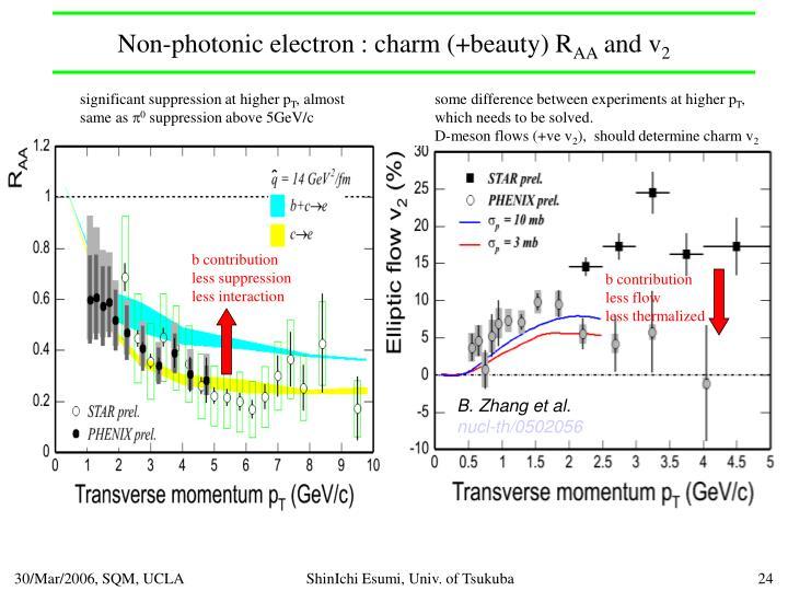 Non-photonic electron : charm (+beauty) R