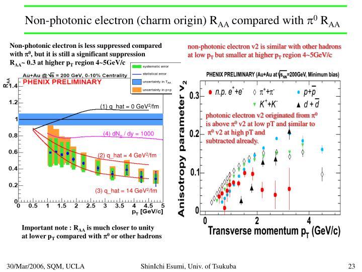 Non-photonic electron (charm origin) R