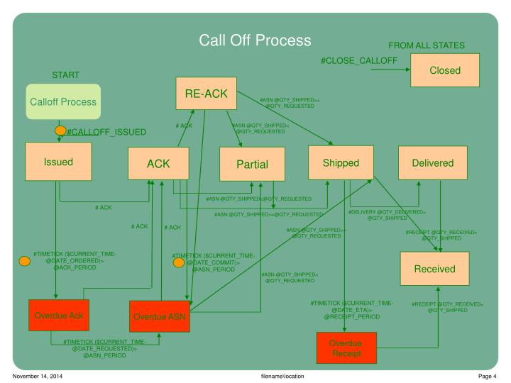 Call Off Process