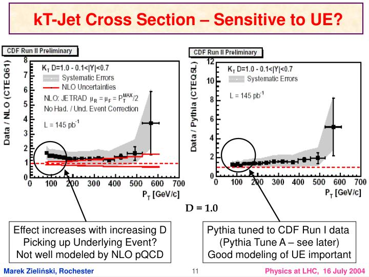 kT-Jet Cross Section – Sensitive to UE?