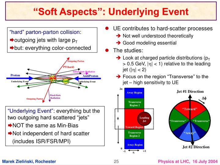 UE contributes to hard-scatter processes