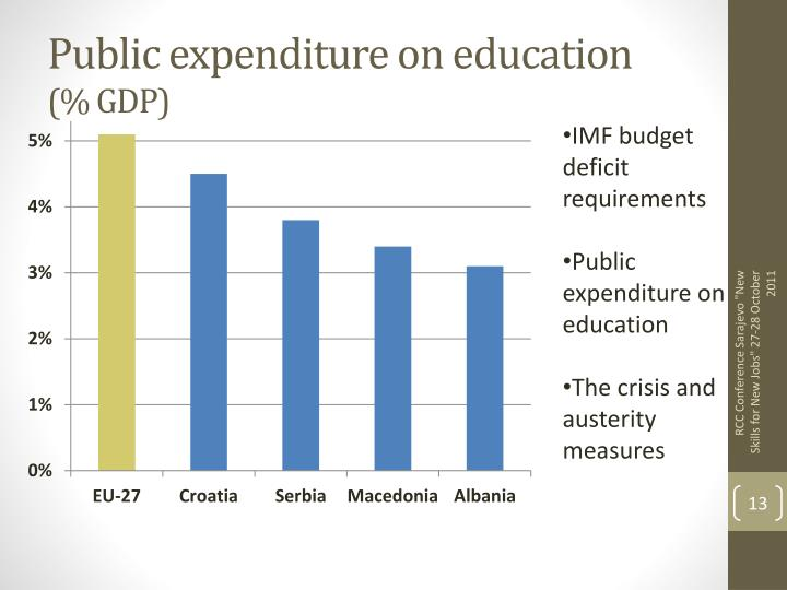 Public expenditure on education