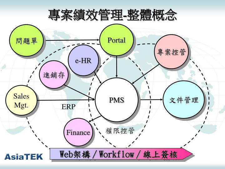 專案績效管理-整體概念