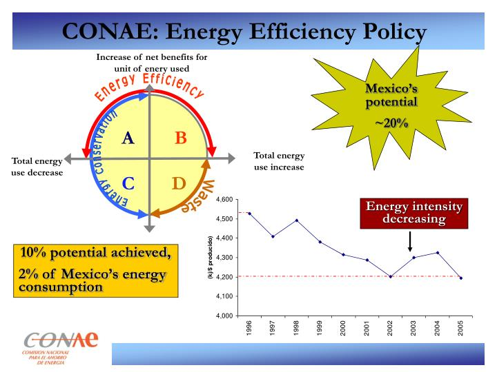 Increase of net benefits for unit of enery used