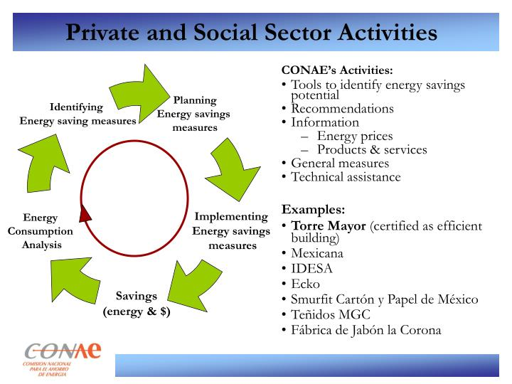 Private and Social Sector Activities