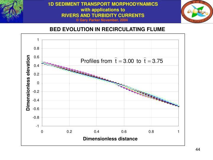 BED EVOLUTION IN RECIRCULATING FLUME