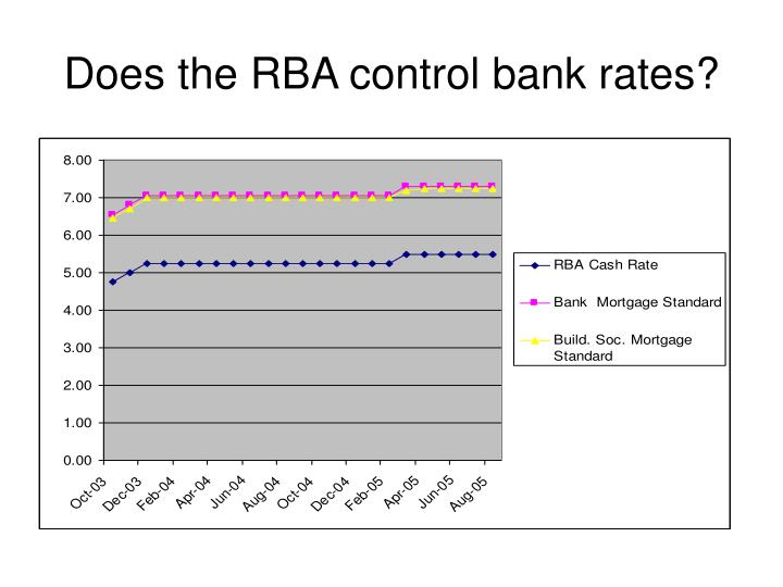 Does the RBA control bank rates?