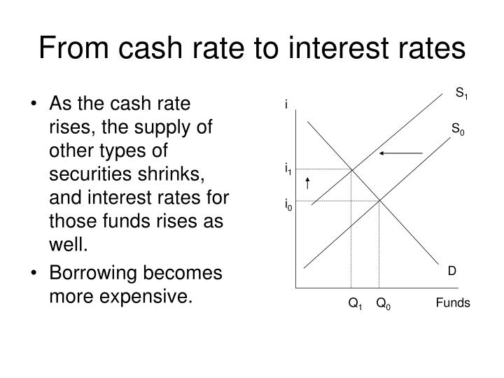 From cash rate to interest rates