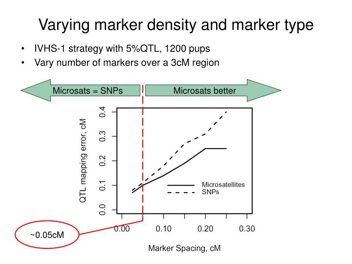 Microsats = SNPs