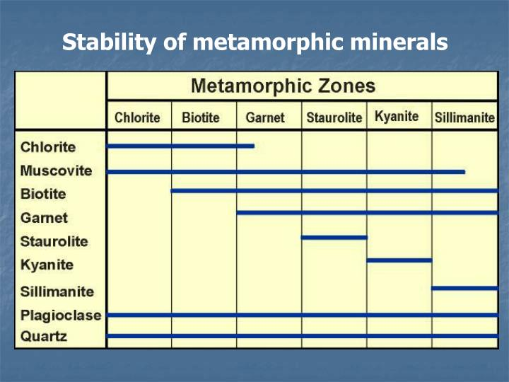Stability of metamorphic minerals