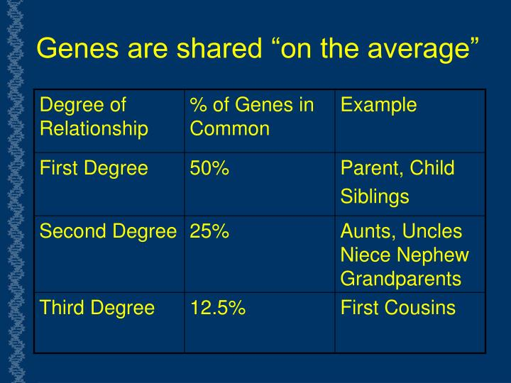 """Genes are shared """"on the average"""""""