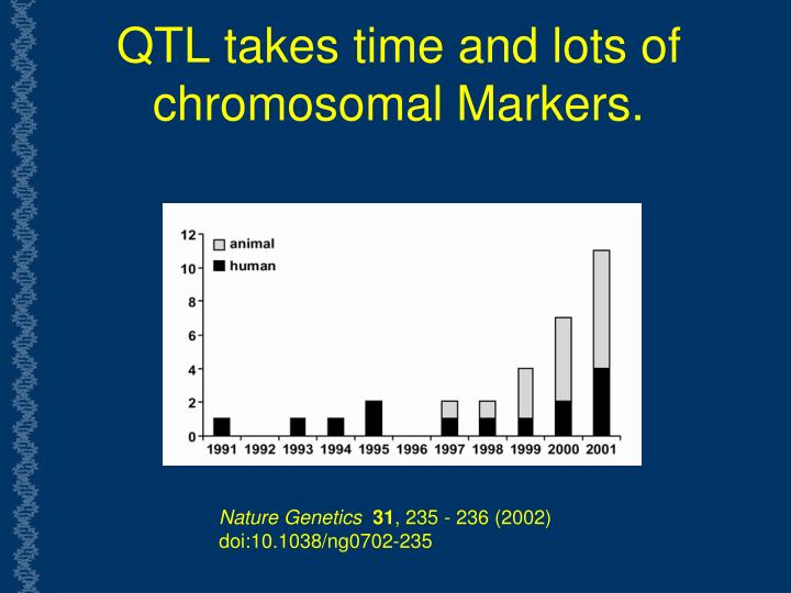 QTL takes time and lots of  chromosomal Markers.