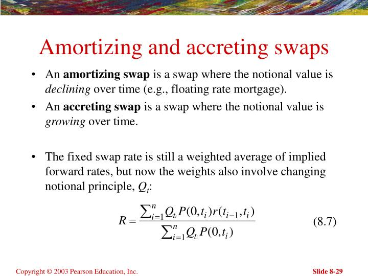 Amortizing and accreting swaps