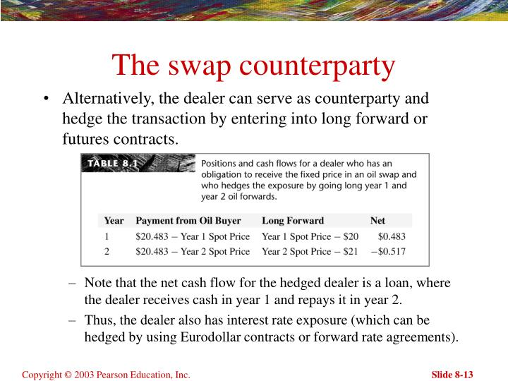 The swap counterparty