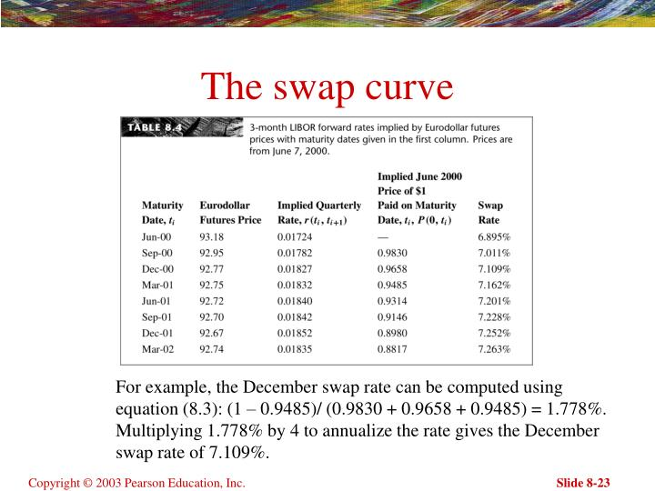 The swap curve