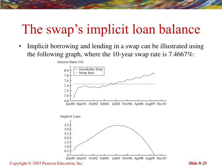The swap's implicit loan balance