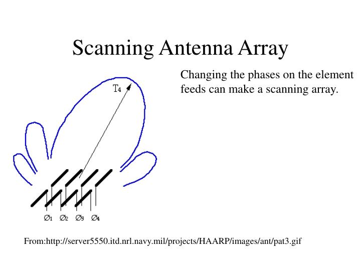 Scanning Antenna Array