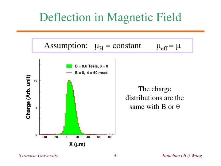Deflection in Magnetic Field